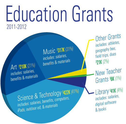 pieChart-2013-grants