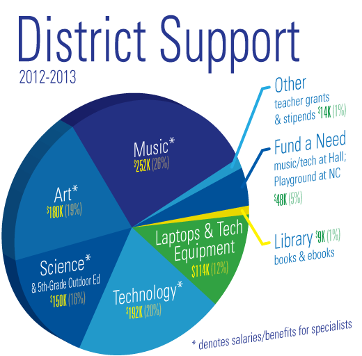 pieChart-DistrictSupport-2013v2