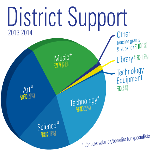 pieChart-Support-2014-520v2